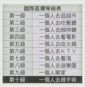国际孤独等级表